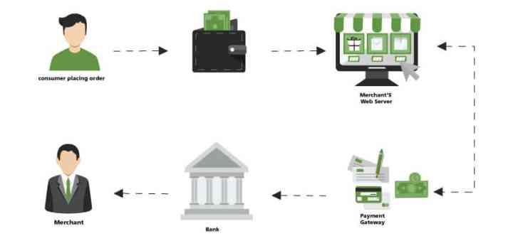 Payment gateways