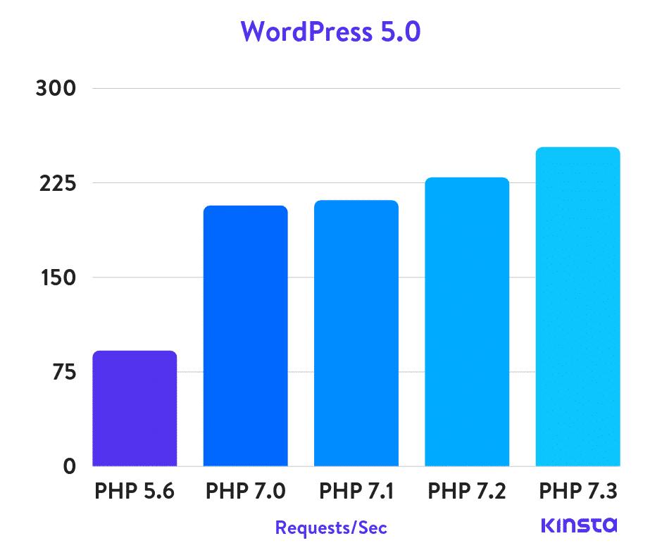 Thống kê khả năng xử lý yêu cầu của WordPress 5.0 trên các bản PHP khác nhau (Yêu cầu/giây)