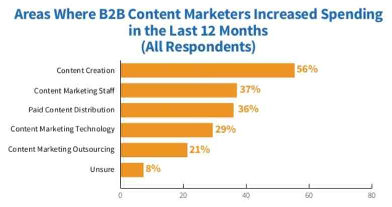 B2B ha aumentato la spesa per la creazione di contenuti