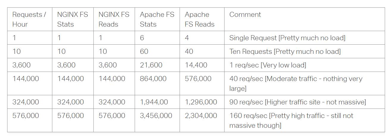 Performance impact Nginx vs Apache.png