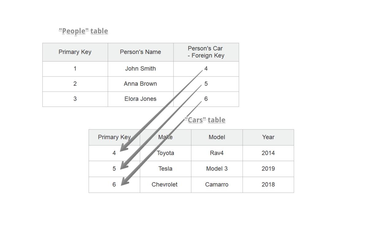 Relational database model in MySQL