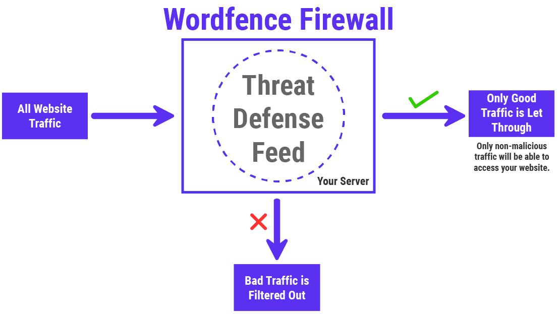 Cara kerja Wordfence Firewall (WAF)