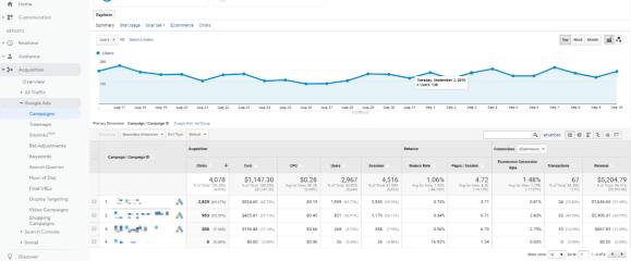 google analytics eccomerce dashboard