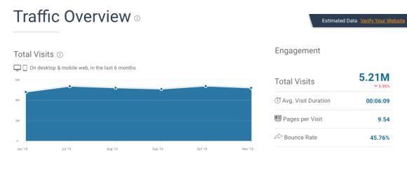 saas marketing example: SimilarWeb report on Zapier.com