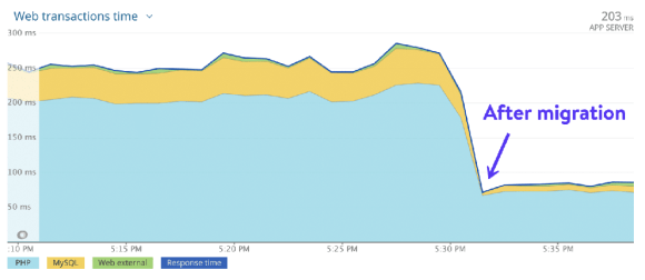 An example of improvement in WordPress load times after migrating to Kinsta