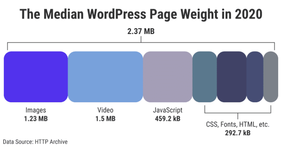 The median WordPress page weight in 2020 as per HTTPArchive.org