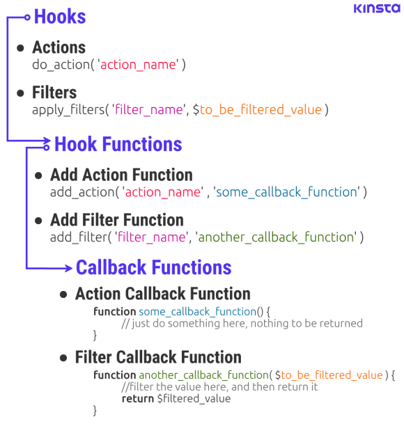 An infographic representing a typical 'Hook Routine' in WordPress