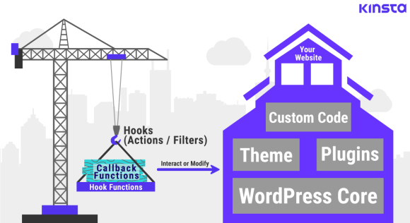 Imagining hooking into actions and filters as building a house