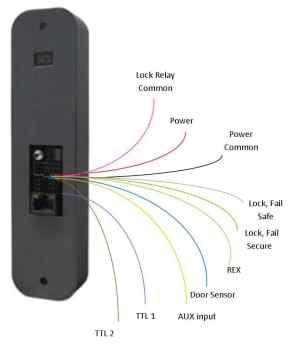How to Install an IP Door Access Control System  Kintronics