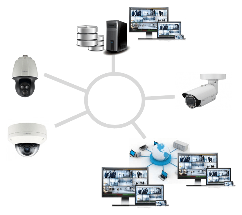 Digital Surveillance System