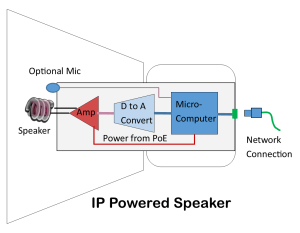 How IP Powered Speakers Work  Kintronics