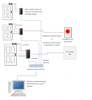 Access Control and Fire Alarm System Integration  Kintronics