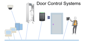 Security Provided by Access Control Systems  Kintronics