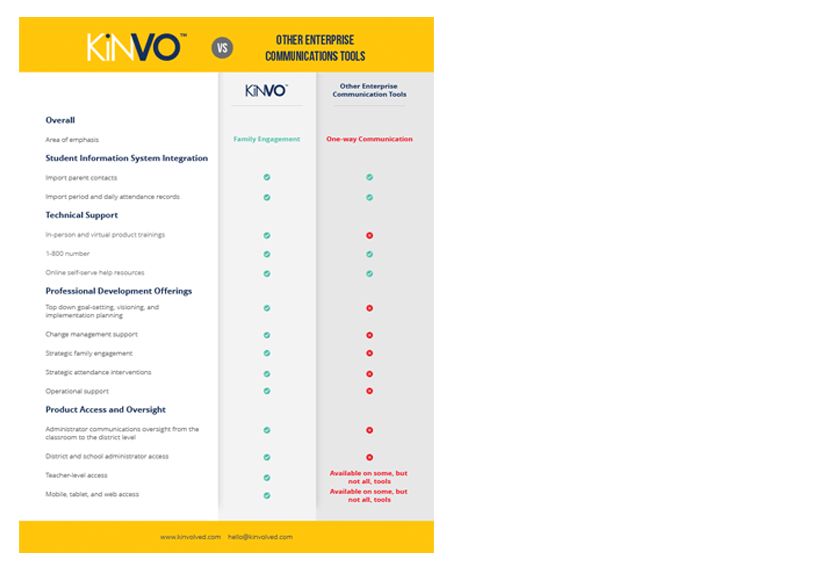 Kinvo Comparative Flyer