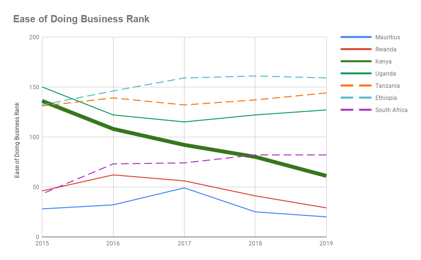 Ease of Doing Business Trending in Select African Countries
