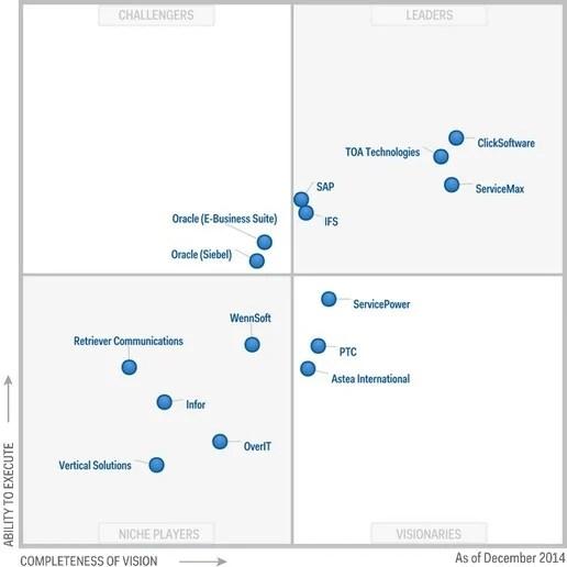 Magic Quadrant for Field Service Management