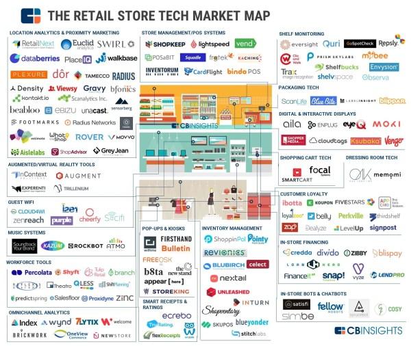 retail technology landscape