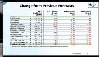 ihl forecast changes