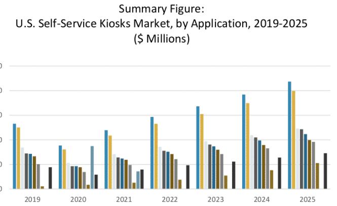 self-service kiosk market report example