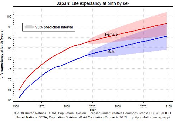 Esperanza de vida en Japón