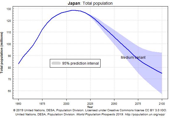 Evolución de la población en Japón