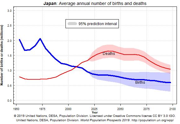 Muertes y nacimientos en Japón