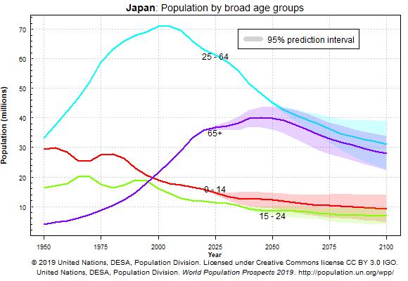 Evolución por edades de la población japonesa