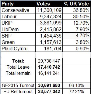 electionnumbers