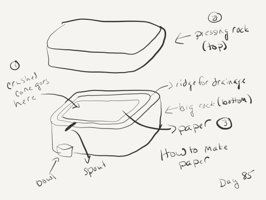 "A sketch of the artist's paper-making setup. The artist spreads cane pulp in the center of a rectangular stone with a ridge cut into its top, then sets a much larger rectangular stone on top.The liquid gets pressed out of the pulp, runs through the ridges, to a spigot that drains into a bowl that will hopefully crystallize into sugar. When the paper is dry and flat, the author removes the stone and collects the paper to dry further. Labeled ""how I make paper""."