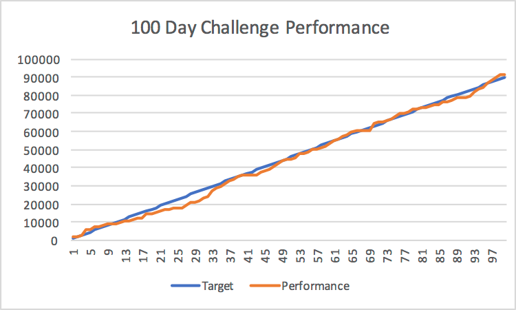 100 Day Challenge Performance