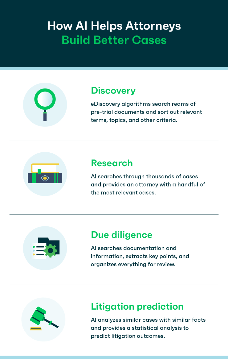 Infographic: How AI Helps Attorneys Build Better Cases