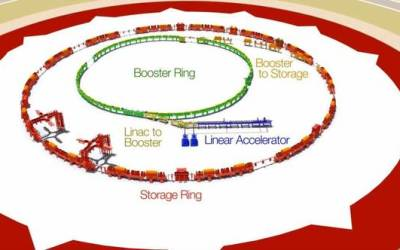 Incident: Particle accelerator hacked: Boffins' hashed passwords beamed up | The Register
