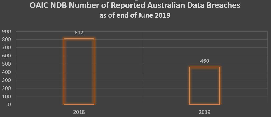 OAIC DBNS June 2019 Total