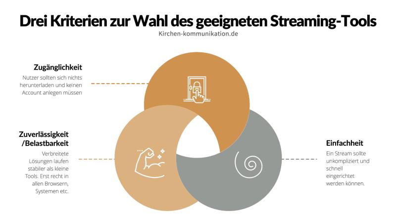 Infografik Gottesdienst Streamen Zugänglichkeit Zuverlässigkeit Einfachheit