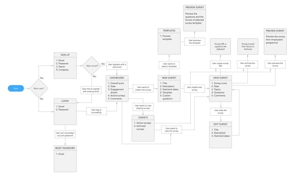 Team Voice Case Study - Flow Chart