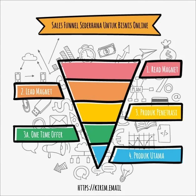 membuat sales funnel sederhana