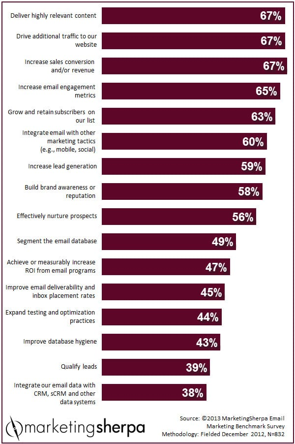 The-top-email-marketing-goals-according-to-a-2013-poll-by-MarketingSherpa