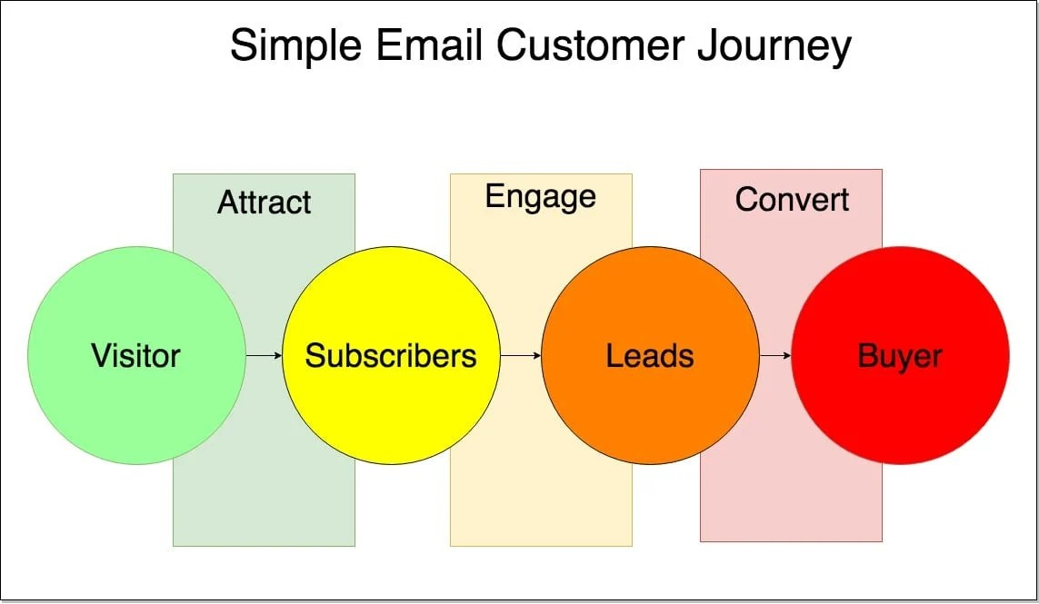 Simple Email Customer Journey (1)