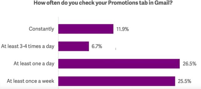 Email Masuk ke Gmail Promotion Tab? - 6