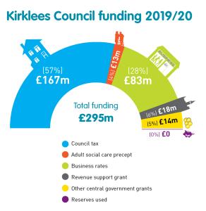Kirklees Council funding