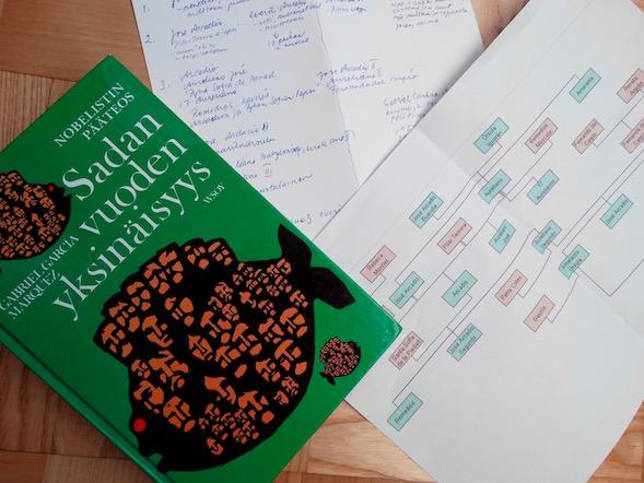 Apuneuvoja tarvittiin kirjan henkilöiden muistamisessa. Wikipediasta löytynyt sukupuu auttoi tarvittaessa.