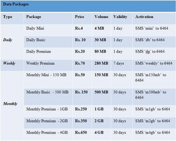 Zong Internet Package Daily Unlimited Download Code Charges Rates