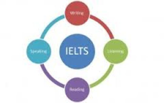 IELTS Test Format and Centers in Pakistan International English Testing System