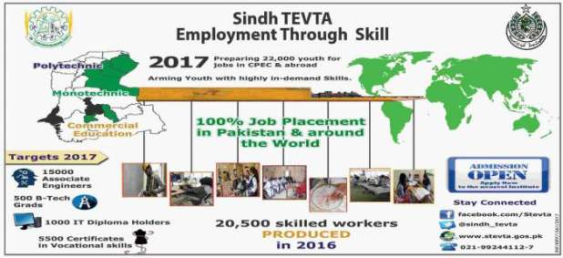 Sindh TEVTA Employment Through Skill Program Free Admission 2017 Application Form Download Eligibility Criteria Last Date