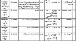 District And Session Judge Mianwali Jobs 2021 Eligibility Criteria Last Date