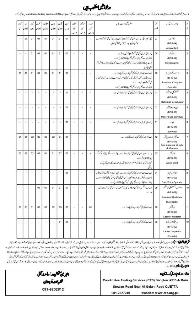 Balochistan Labour Welfare CTS Jobs 2020 Online Application Form Eligibility Criteria