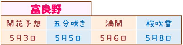 富良野の桜開花予想