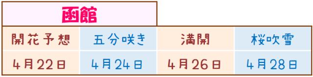 函館の桜開花予想