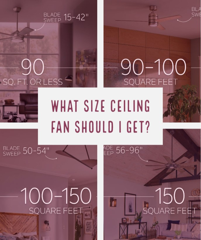 What size ceiling fan should I get?