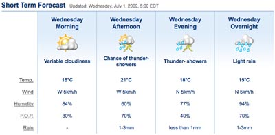 Weather July 1